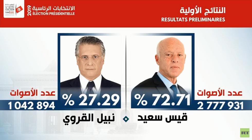 تونس.. هيئة الانتخابات تعلن فوز قيس سعيد في الانتخابات الرئاسية