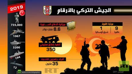 الجيش التركي بالأرقام