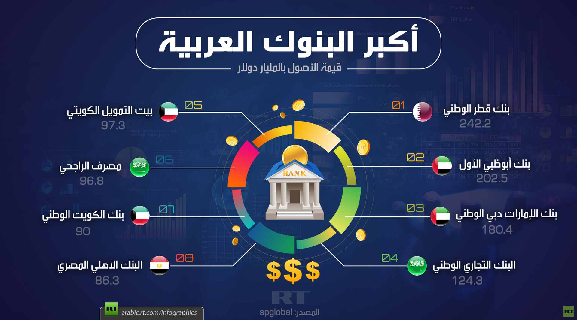 أكبر البنوك العربية 2019