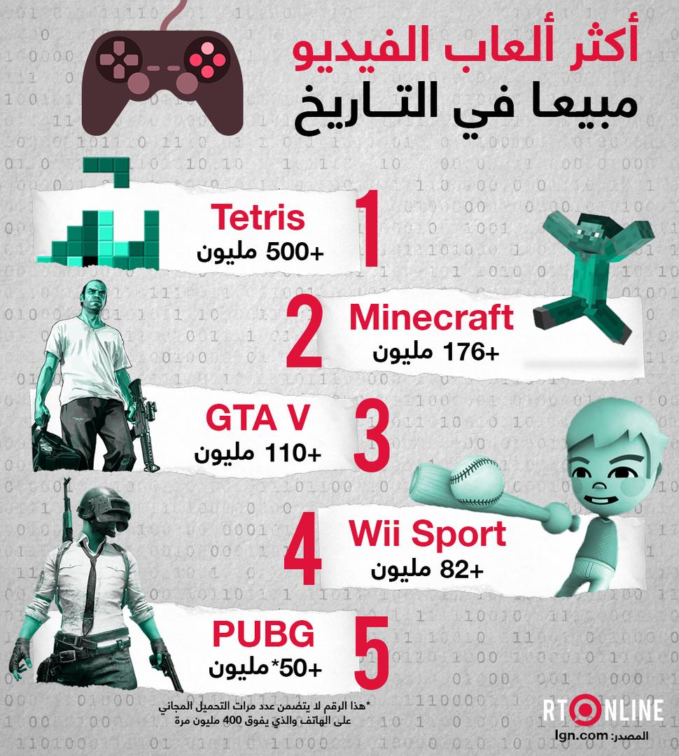 تحقق أرباحا بملايين الدولارات.. هذه أكثر ألعاب الفيديو مبيعا في التاريخ