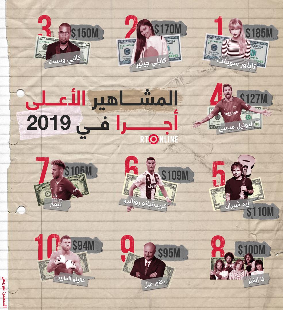 المشاهير الأعلى أجرا في 2019 والمبالغ التي تلقوها