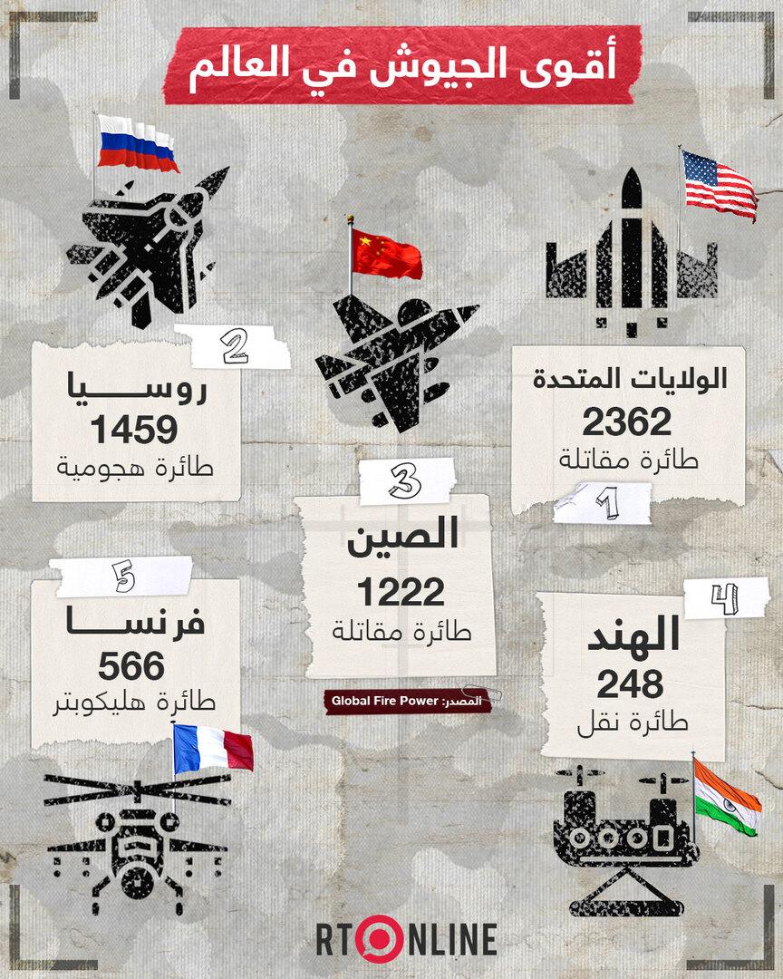 أقوى الجيوش في العالم وبعض من مميزاتها الكبيرة