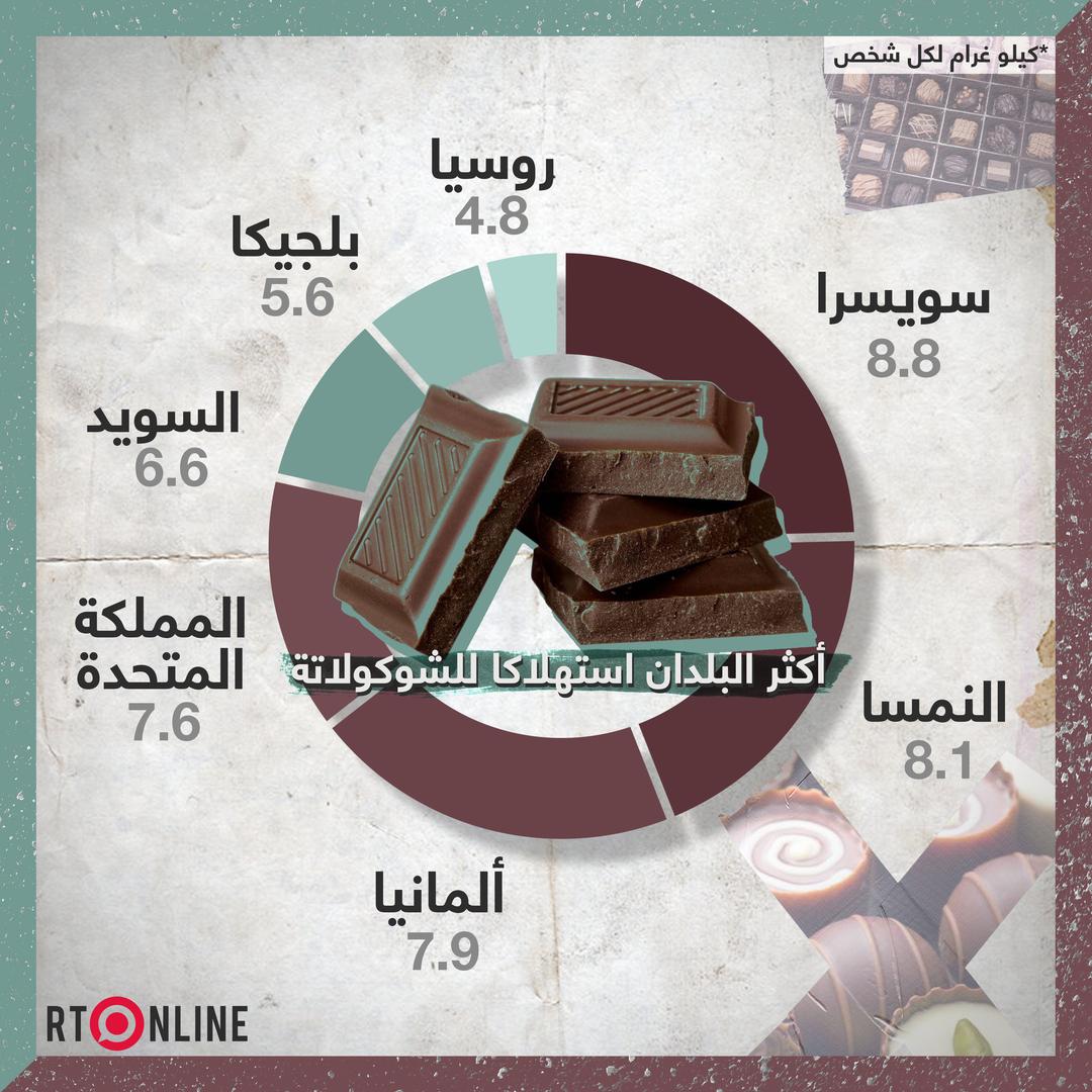 أكثر البلدان استهلاكا للشوكولاتة