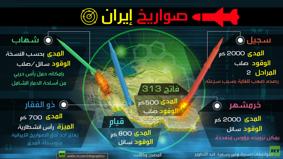 عاجل ايران تقصف قاعدتين في العراق يوجد بها جنود امريكيين واستنفار كبير في اسرائيل  - صفحة 3 5e15fc914c59b724ea344fbd