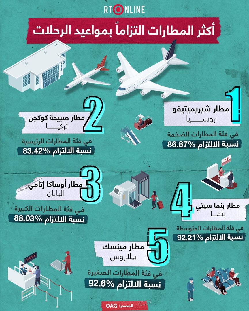 أكثر المطارات التزاما بمواعيد الرحلات في العالم