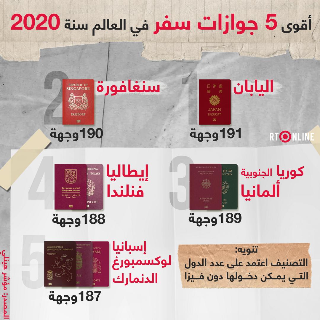 أقوى 5 جوازات سفر في العالم سنة 2020