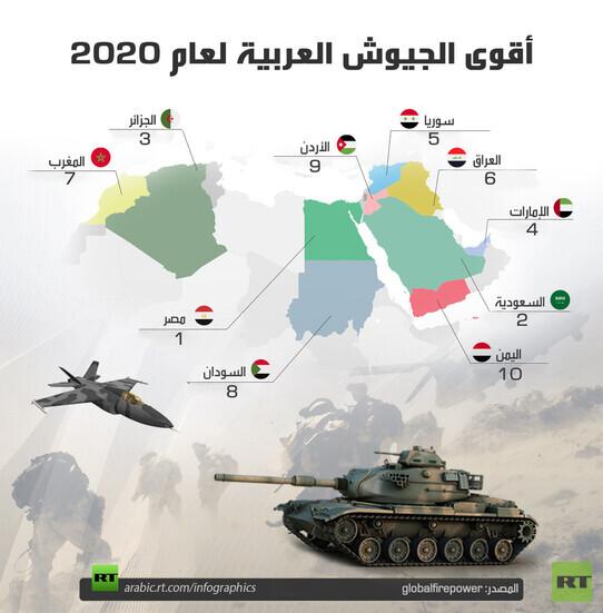 أقوى الجيوش العربية لعام 2020 Rt Arabic