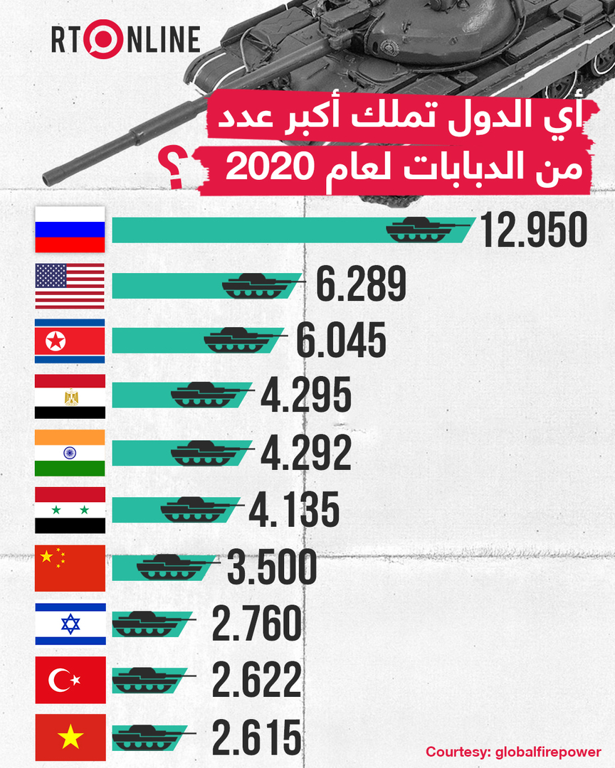من يملك أكبر عدد من الدبابات لعام 2020؟