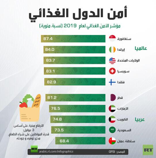 الامن الغذائي في العالم