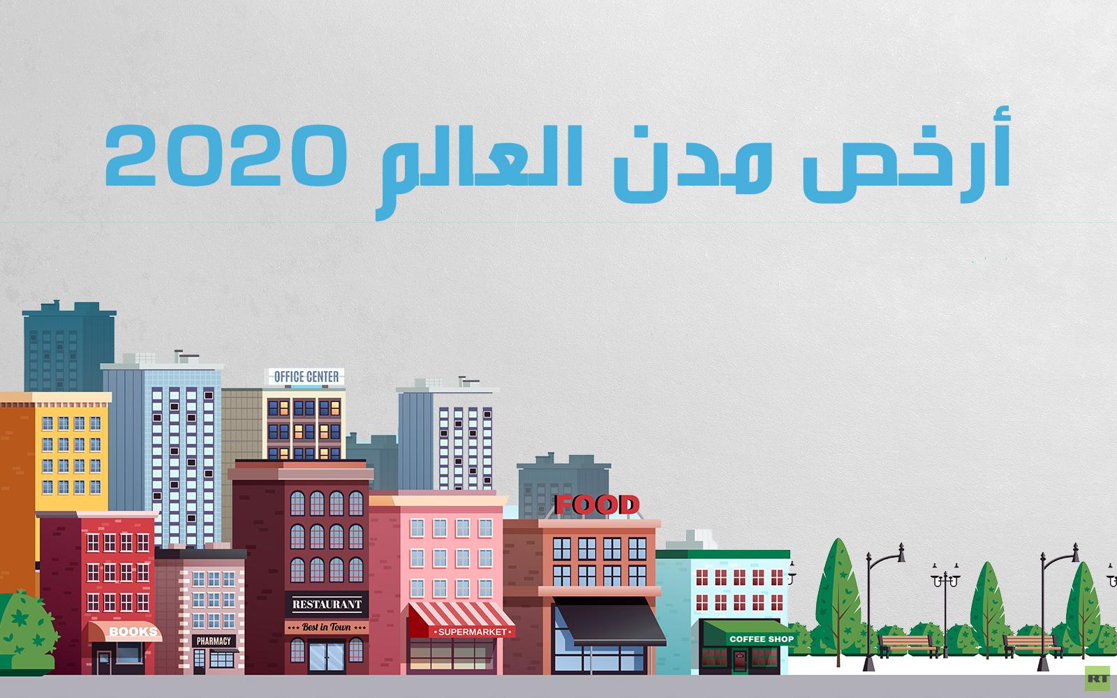 أرخص مدن العالم 2020