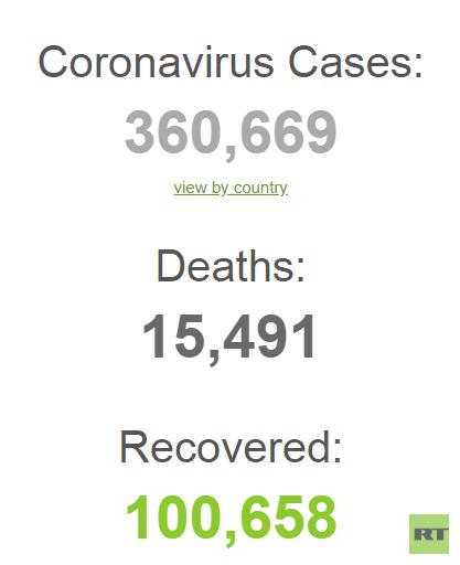 شفاء أكثر من 100 ألف حالة إصابة من فيروس كورونا المستجد حول العالم