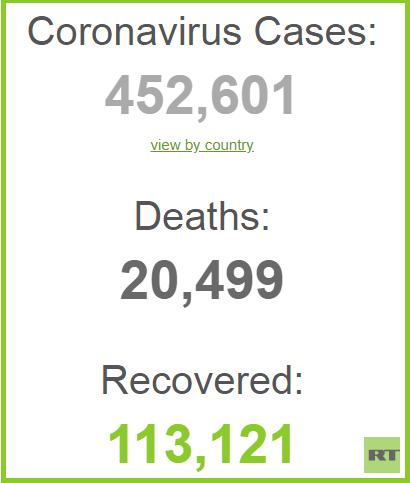 عدد وفيات كورونا في العالم يتجاوز 20 ألفا