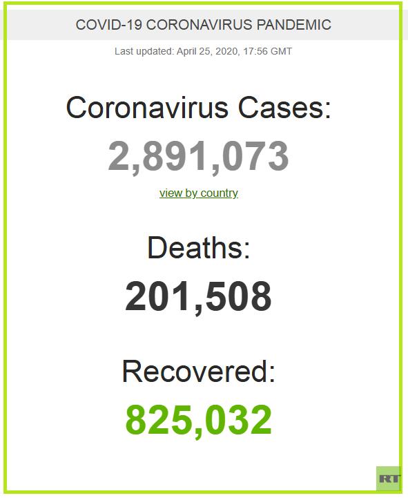 وفيات كورونا تتجاوز الـ200 ألف في العالم (صورة)