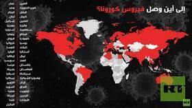 بالأرقام.. وفيات كورونا تتخطى 65 ألفا والإصابات تتجاوز الـ 1.2 مليون شخص