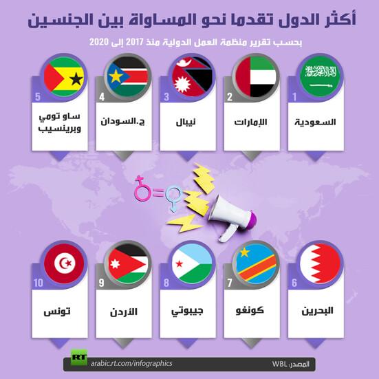 أكثر الدول تقدما نحو المساواة بين الجنسين