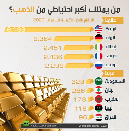 احتياطات الذهب في العالم