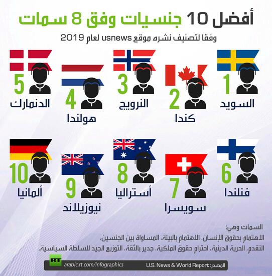 أفضل 10 جنسيات وفق 8 سمات