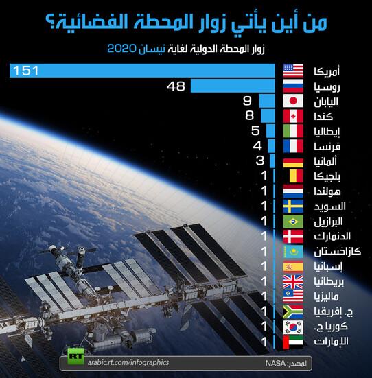 من أين يأتي زوار المحطة الفضائية الدولية؟
