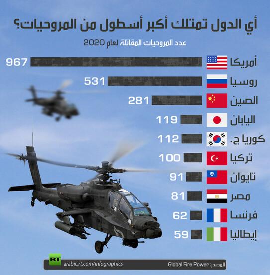 من يمتلك أكبر أسطول طائرات هليكوبتر؟