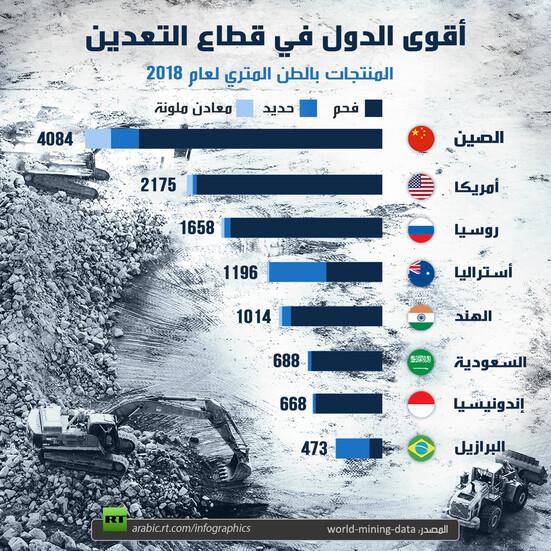 أقوى الدول في قطاع التعدين