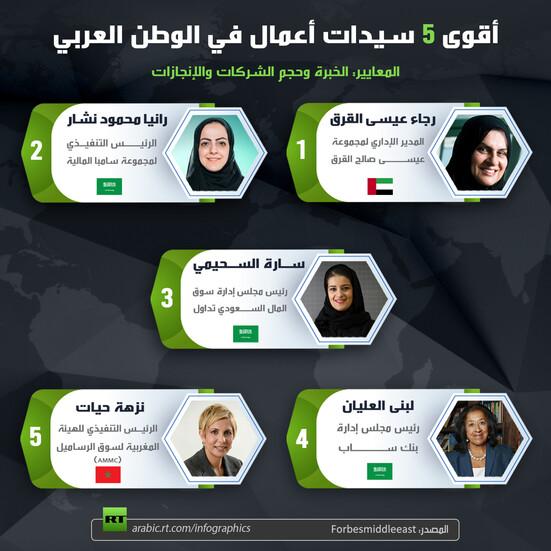 أقوى 5 سيدات أعمال في الوطن العربي