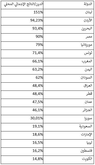 هل سيُطلب من العرب بيع البتراء وبعلبك والأهرامات لسداد الديون؟