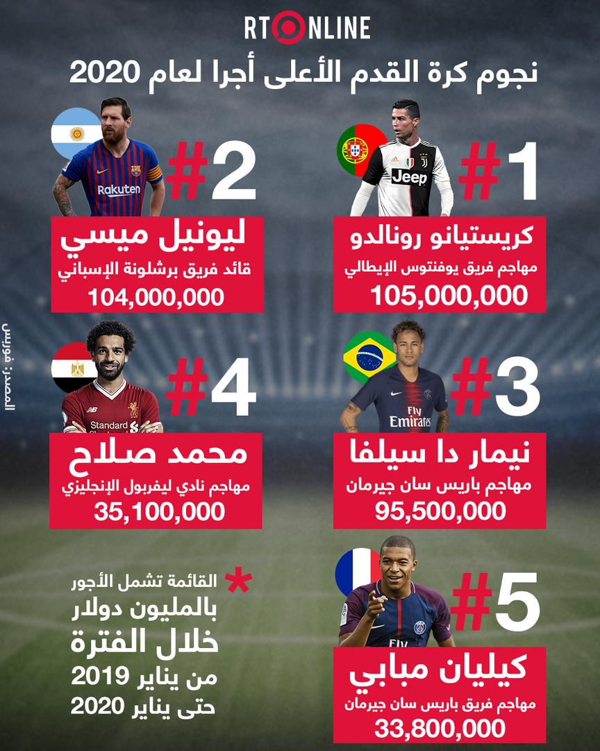 نجوم كرة القدم الأعلى أجرا في العالم