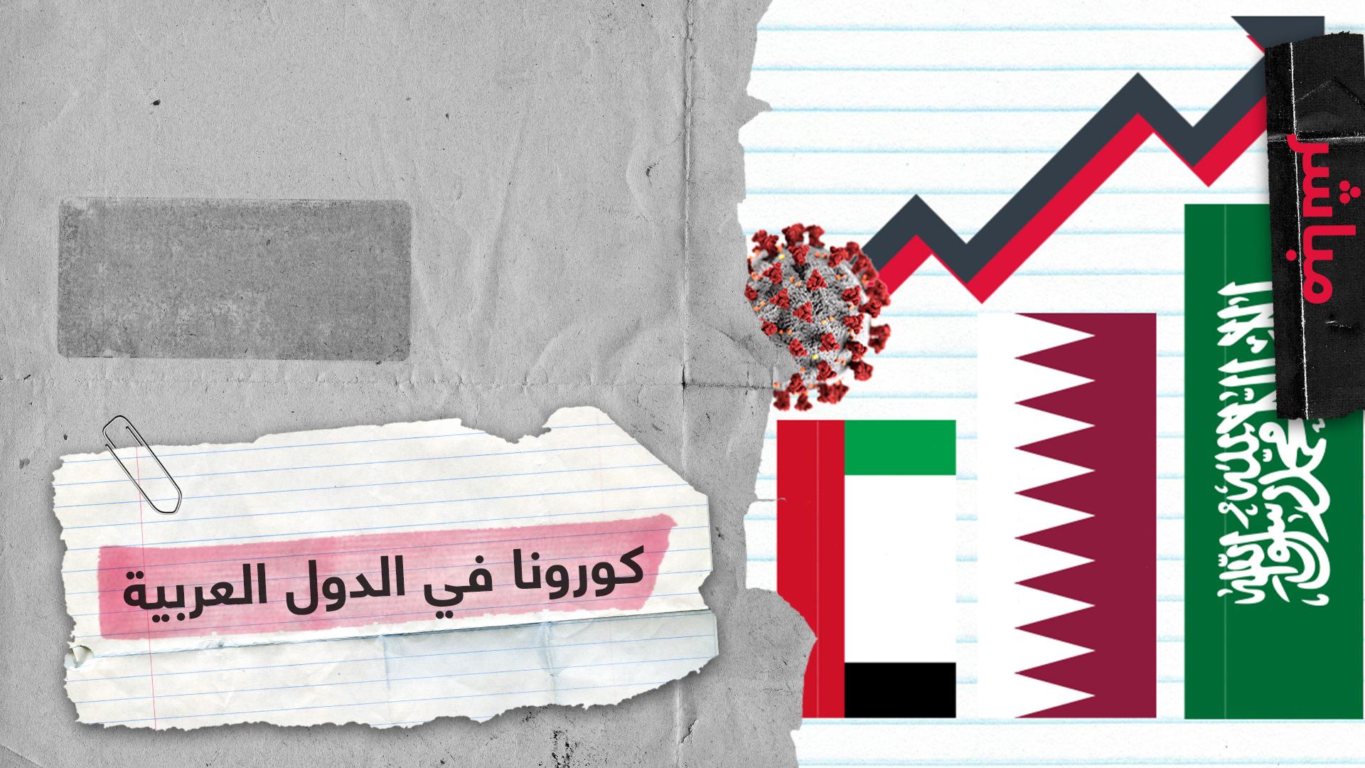 دول عربية تشهد ارتفاعا في معدل الإصابات والوفيات بفيروس كورونا