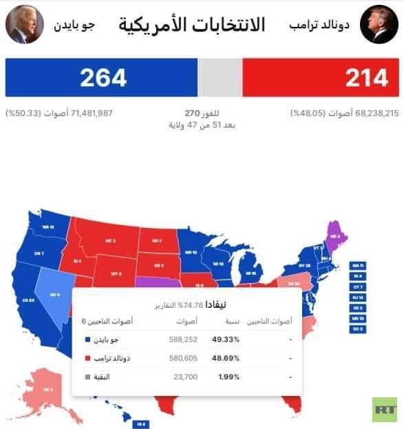 الانتخابات الأمريكية.. 6 أصوات تفصل بايدن عن البيت الأبيض والحسم في