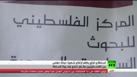 استطلاع: تنامي شعبية حماس بين الفلسطينيين