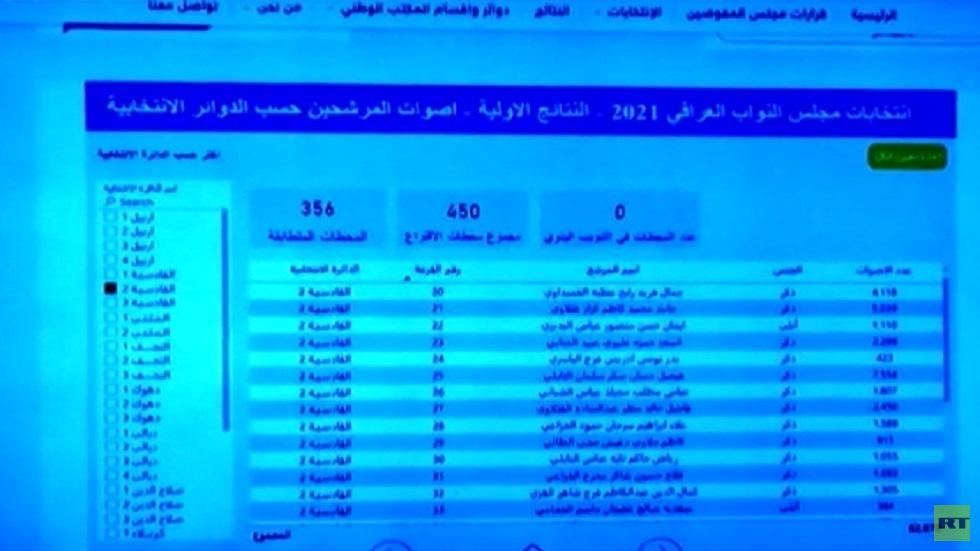 إعلان النتائج الأولية للانتخابات العراقية