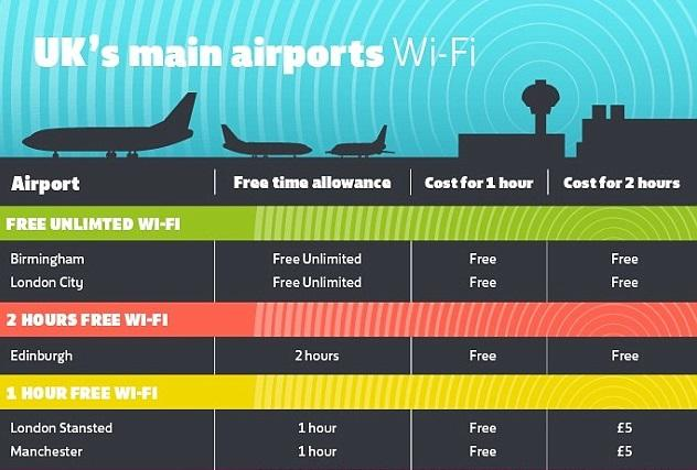 Исследование: путешественники любят московские аэропорты за неограниченный бесплатный Wi-Fi