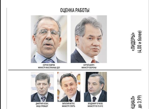 Сергей Лавров и Сергей Шойгу стали «звёздами» среди российских министров