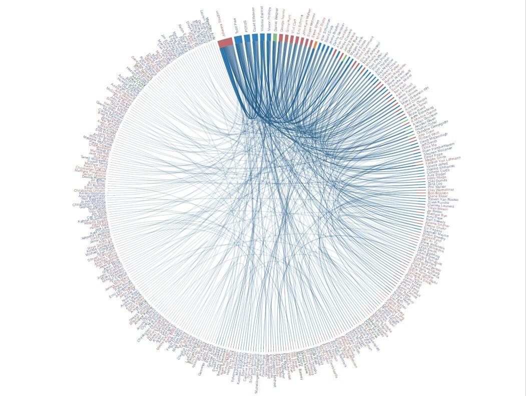 Наглядное представление количества встреч представителей Google (красные) и сотрудников Белого дома (синий)