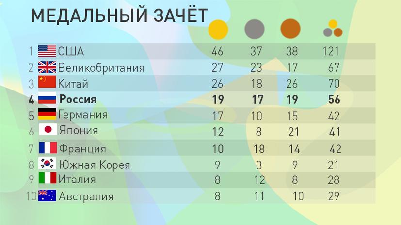 Сборная России четвёртая в медальном зачёте Олимпиады в Рио