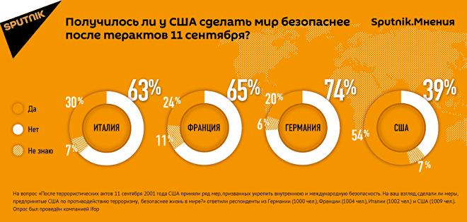 Sputnik.Мнения