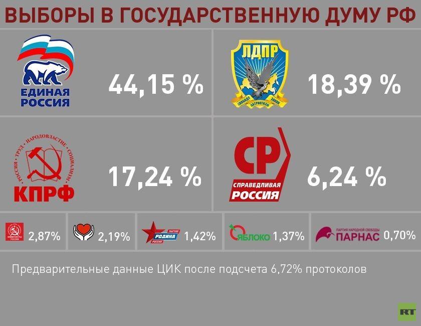 Результаты выборов в член корреспондентов