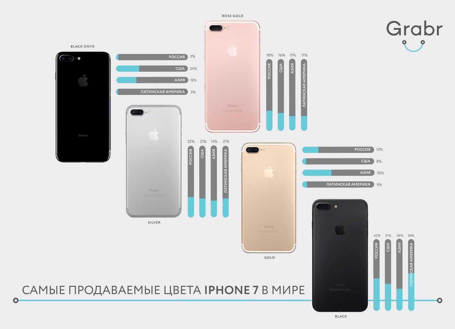 Стало известно какой iPhone предпочитают украинцы