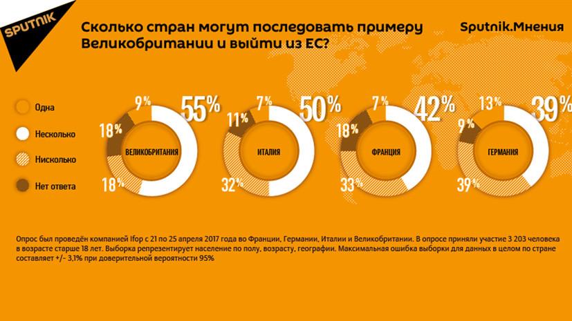 Опрос: жители Евросоюза уверены, что после Великобритании из ЕС выйдут другие страны