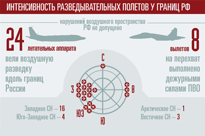 Российские истребители 120 раз с начала года сопровождали разведывательные полёты на юге страны