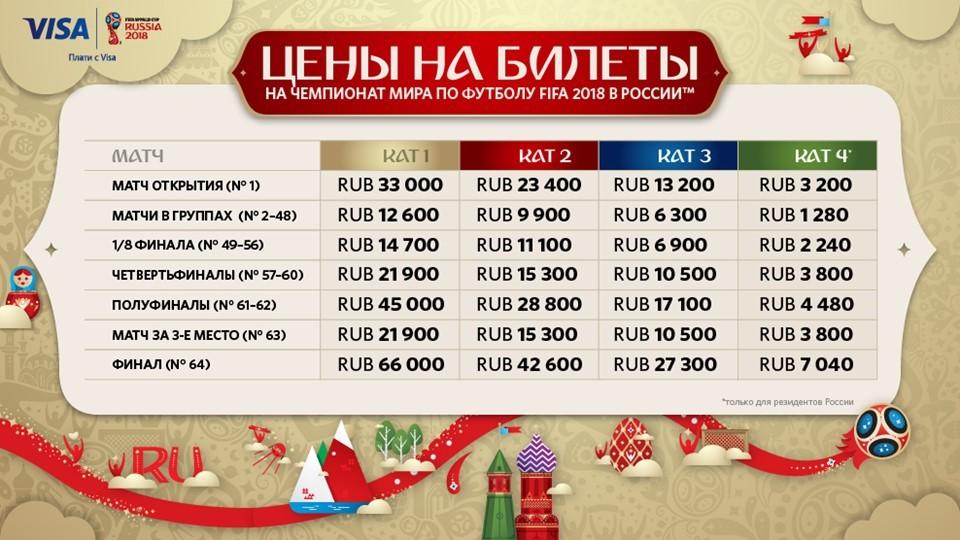 Чемпионат мира по футболу счет россии