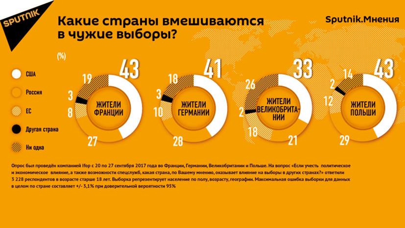 Опрос Sputnik: значительная часть жителей Европы считает, что США влияют на выборы в других странах