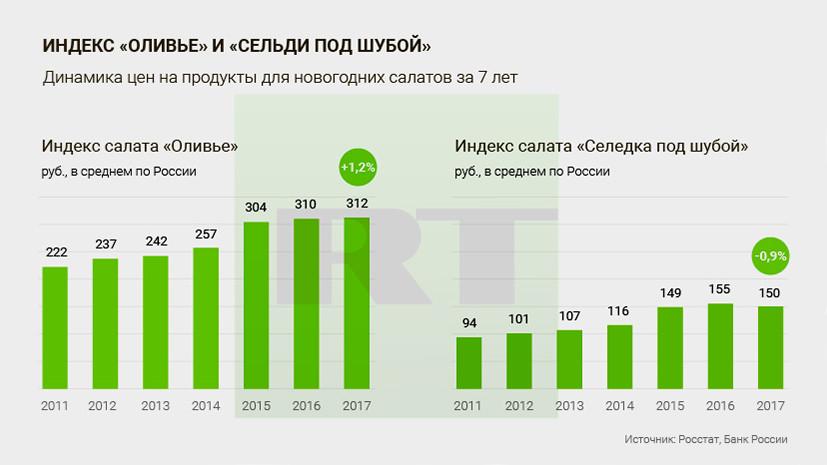 В ЦБ отметили рост цен на продукты для оливье
