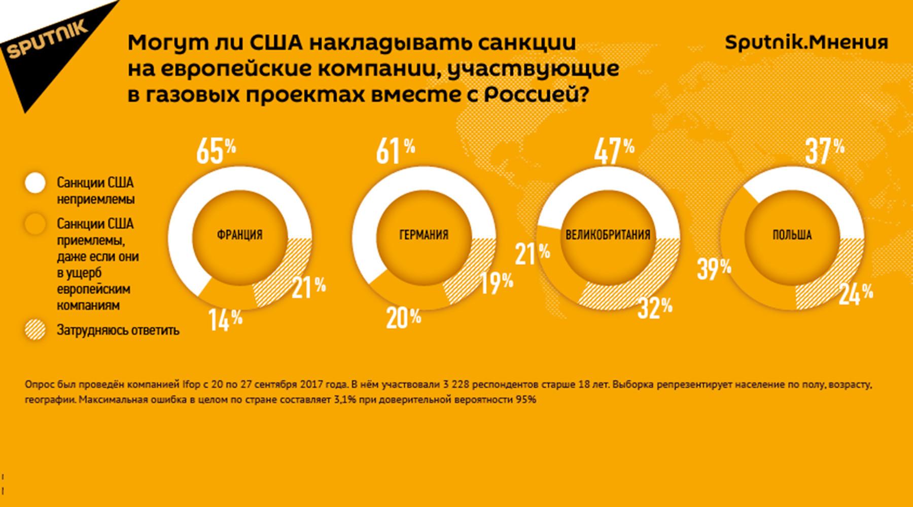 Опрос: большинство европейцев считают новые санкции США неприемлемыми