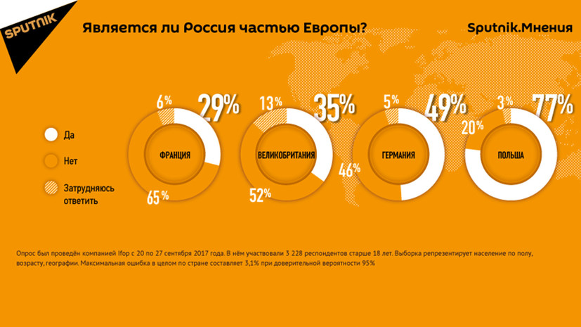 Опрос: большинство жителей ЕС не считают Россию частью Европы