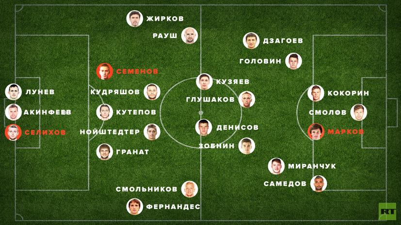 Сборная России по футболу — 2018 по версии RT: Селихов вместо Габулова, Марков на замену Полозу