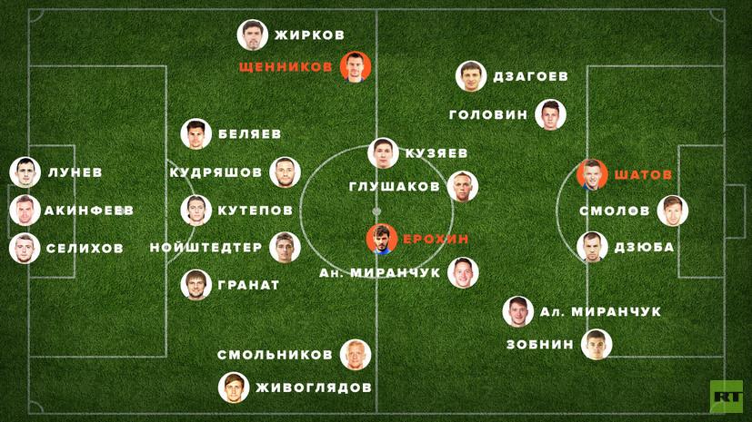 Сборная России по футболу — 2018 по версии RT: плюс Щенников, Ерохин и Шатов, минус Денисов и Черышев