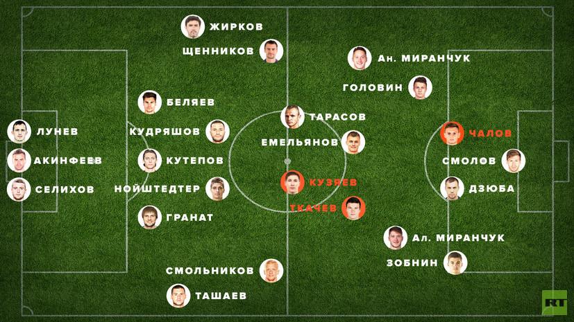 Сборная России по футболу — 2018 по версии RT: плюс Чалов, Кузяев и Ткачёв, минус Ерохин, Шатов и Ильин