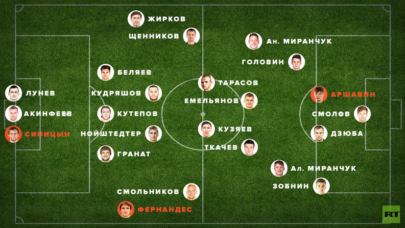 Сборная России по футболу — 2018 по версии RT: плюс Аршавин, Фернандес и Синицын, минус Ташаев, Чалов и Селихов