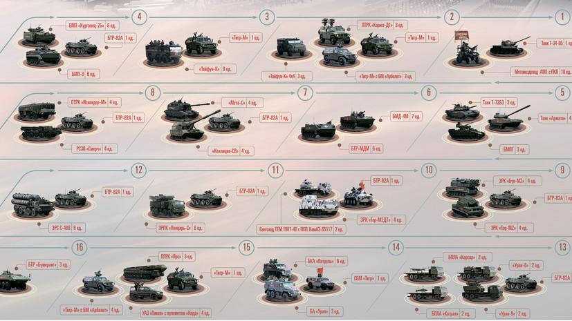 На сайте Минобороны в преддверии парада Победы появился раздел с инфографикой